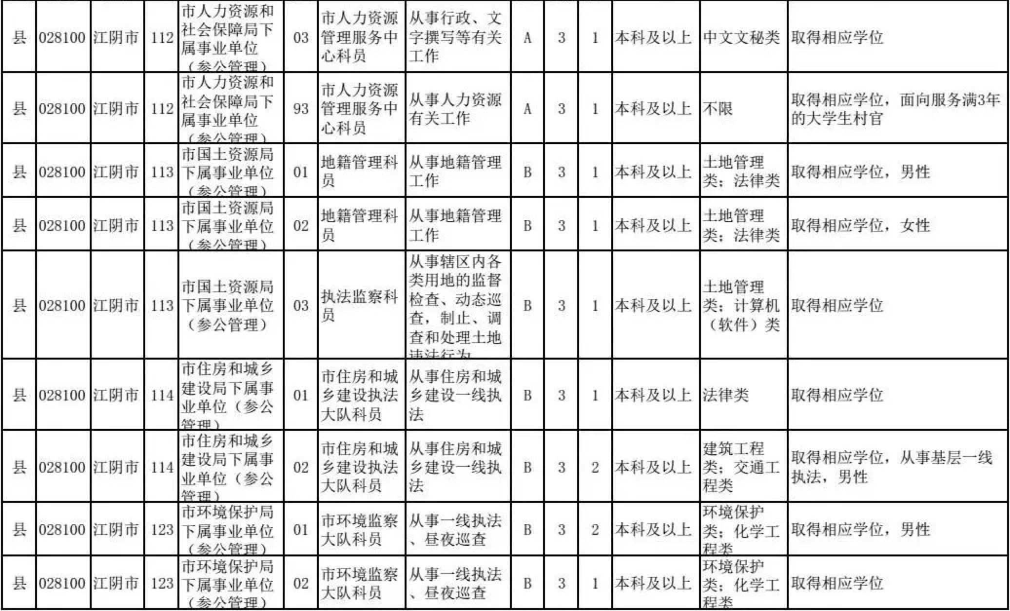 省考来啦!今年江阴市82个岗位招录97人,职位表全在这里!